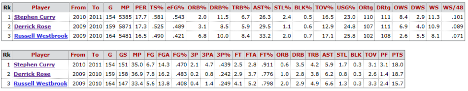 Advanced stats on top, per game on bottom