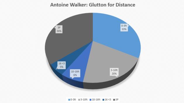 Walker 3s