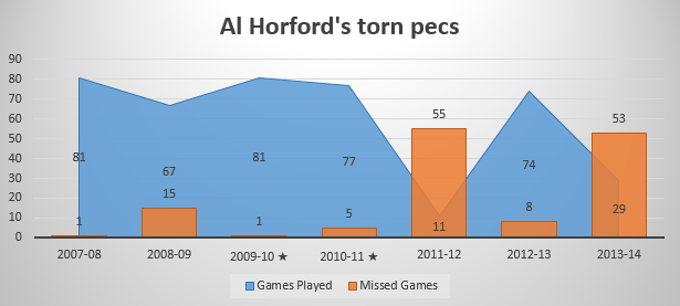 horford hurt