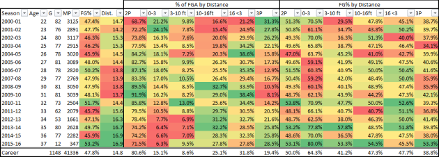 11-22-15 - dirk shots by distance