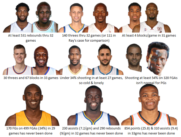 Stats courtesy of www.basketball-reference.com, a great website.