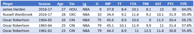 Stats courtesy of the great basketball-reference.com - a great website